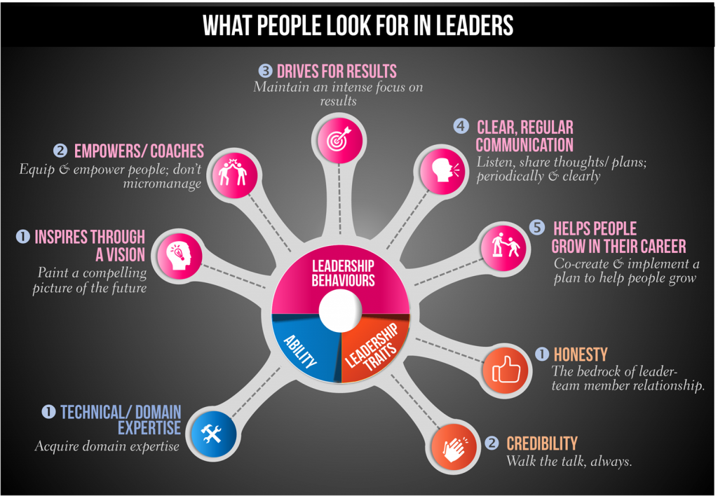 [Infographic] What People Look for in Leaders